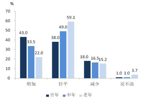 [市统计局]上海市民羊年春节感受调查报告